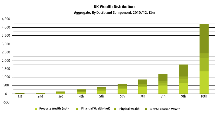 UK Wealth Distribution (2)