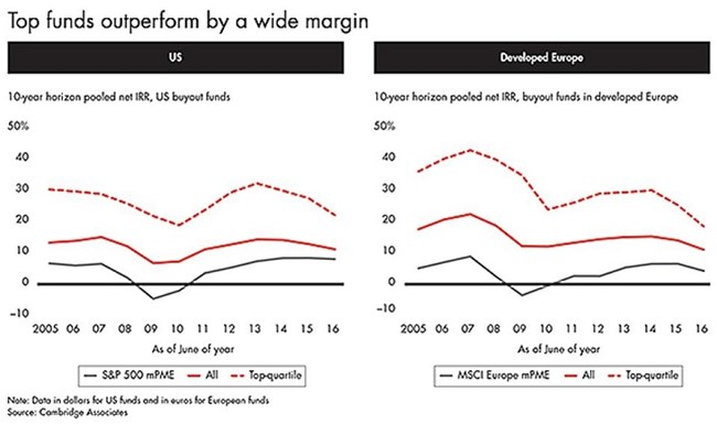 Outperformance of Private Equity funds compared to public markets