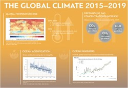 The World Meteorological Organisation releases its 2015-19 report