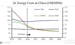 Capital Economics Energy Costs in China
